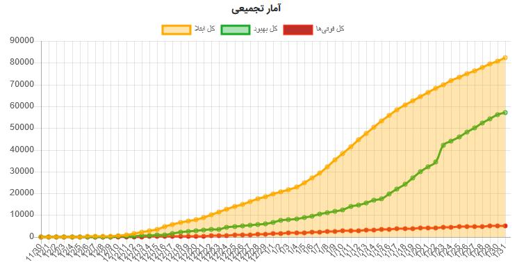 آمار رسمی کرونا در ایران تا تاریخ 31 فروردین 1399